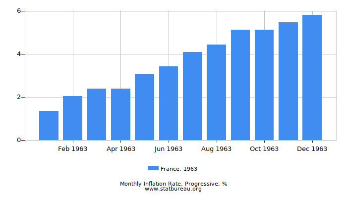 1963 France Progressive Inflation Rate