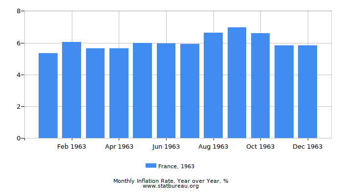 1963 France Inflation Rate: Year over Year