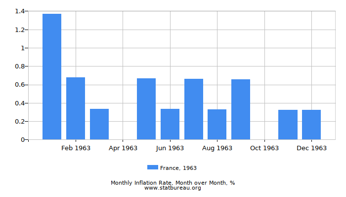 1963 France Inflation Rate: Month to Month