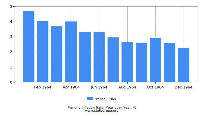 1964 France Inflation Rate: Year over Year