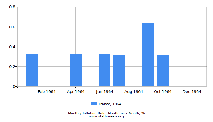 1964 France Inflation Rate: Month to Month