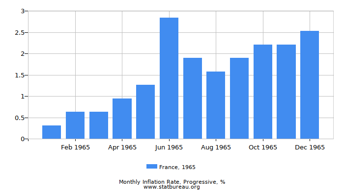 1965 France Progressive Inflation Rate