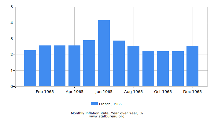1965 France Inflation Rate: Year over Year