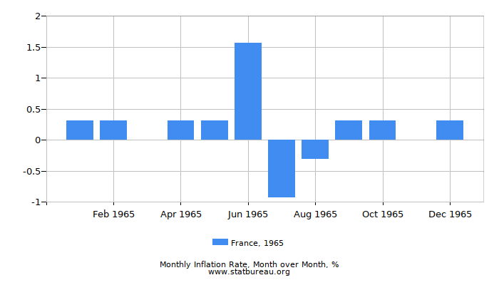 1965 France Inflation Rate: Month to Month