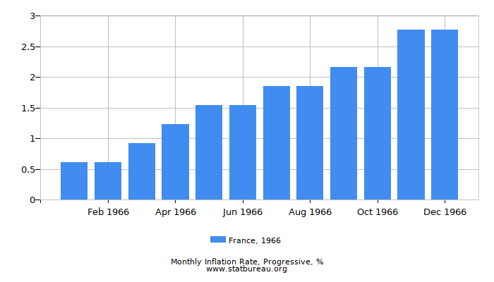 1966 France Progressive Inflation Rate