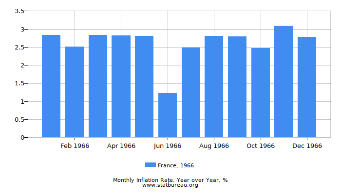 1966 France Inflation Rate: Year over Year