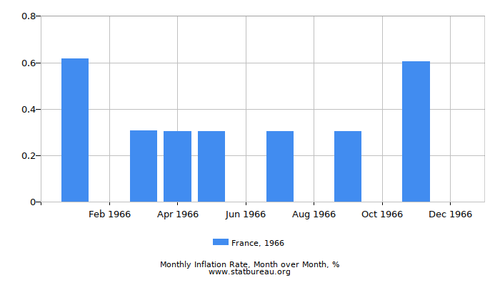 1966 France Inflation Rate: Month to Month