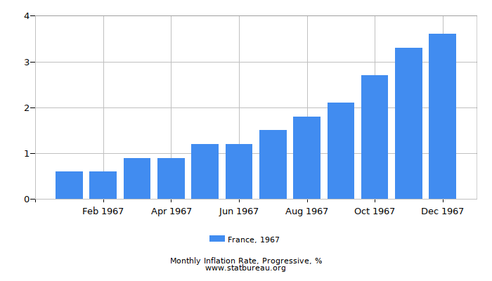 1967 France Progressive Inflation Rate