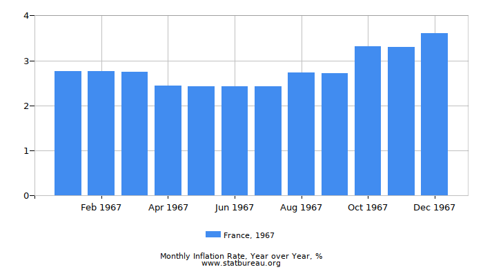 1967 France Inflation Rate: Year over Year