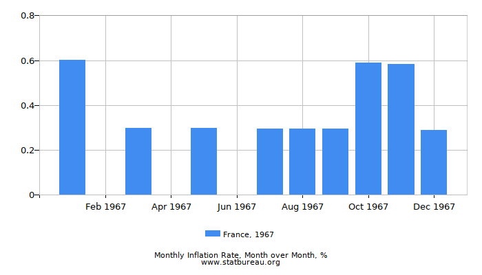 1967 France Inflation Rate: Month to Month