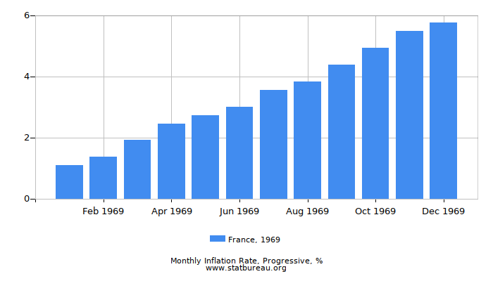 1969 France Progressive Inflation Rate