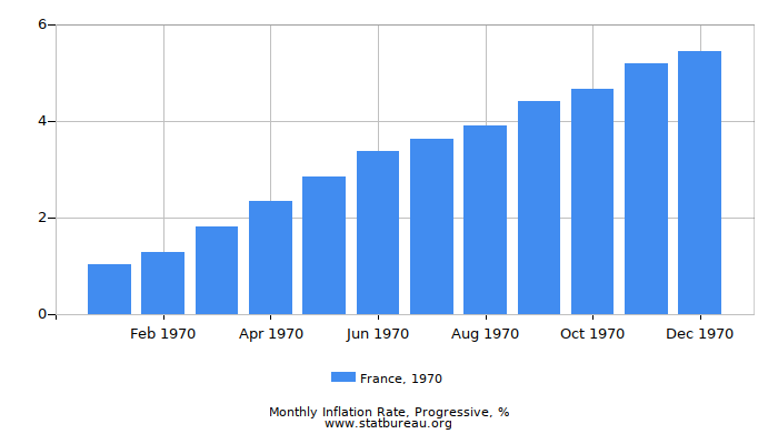 1970 France Progressive Inflation Rate