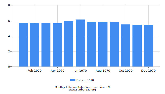 1970 France Inflation Rate: Year over Year