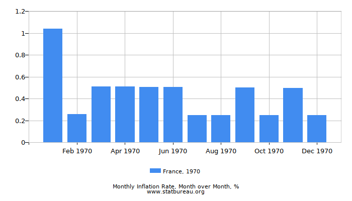 1970 France Inflation Rate: Month to Month