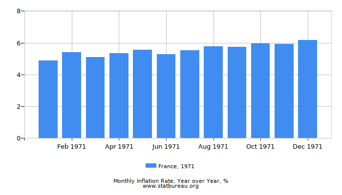 1971 France Inflation Rate: Year over Year