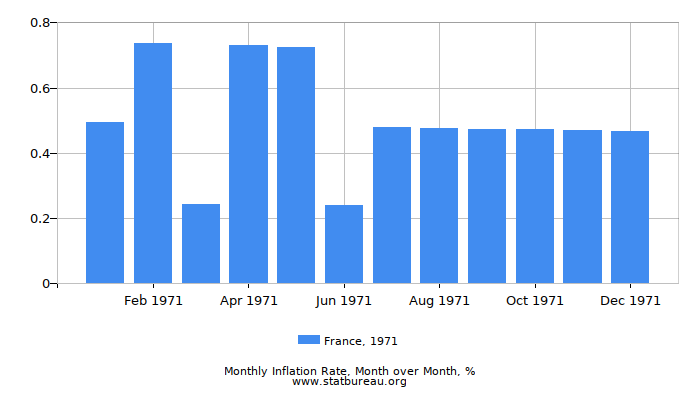 1971 France Inflation Rate: Month to Month