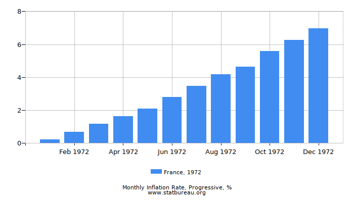 1972 France Progressive Inflation Rate