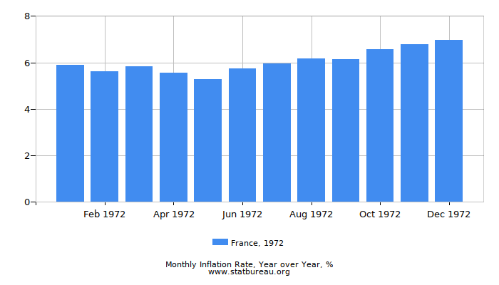 1972 France Inflation Rate: Year over Year