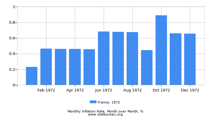 1972 France Inflation Rate: Month to Month