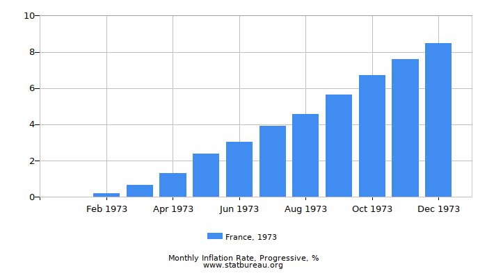 1973 France Progressive Inflation Rate