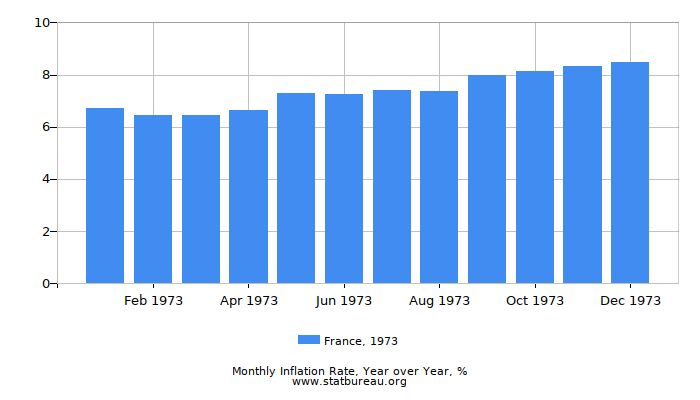 1973 France Inflation Rate: Year over Year