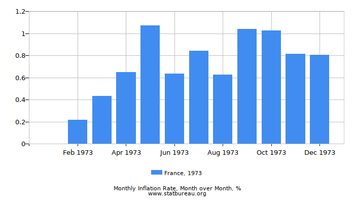 1973 France Inflation Rate: Month to Month