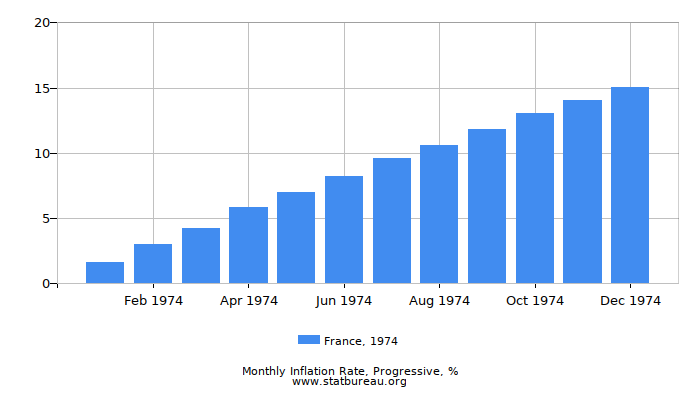 1974 France Progressive Inflation Rate