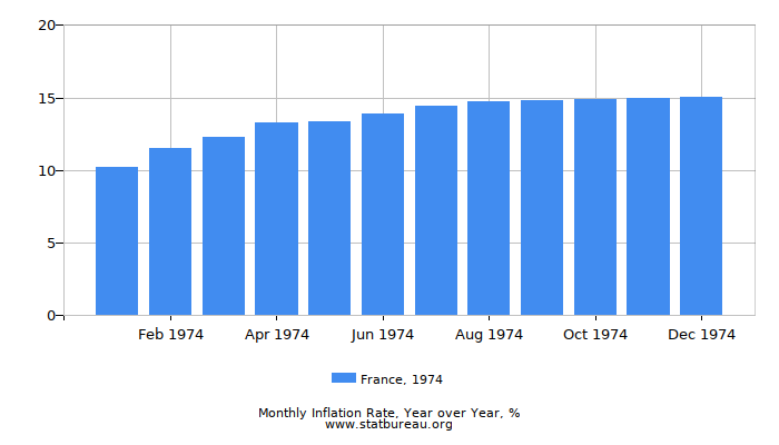 1974 France Inflation Rate: Year over Year