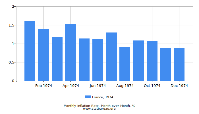 1974 France Inflation Rate: Month to Month