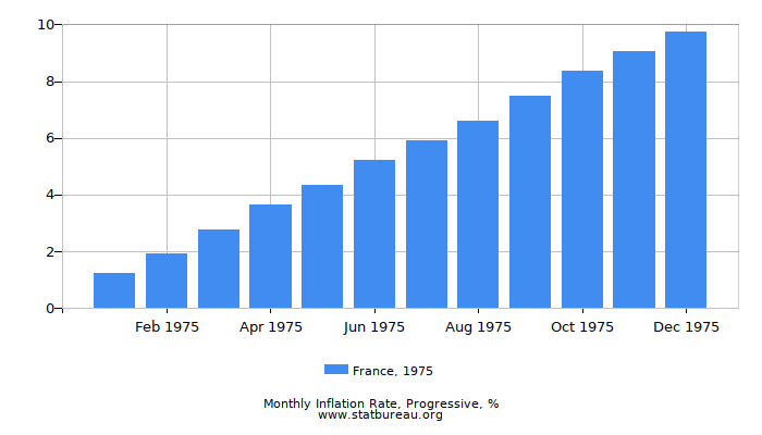 1975 France Progressive Inflation Rate