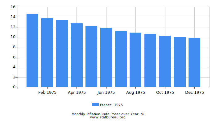 1975 France Inflation Rate: Year over Year