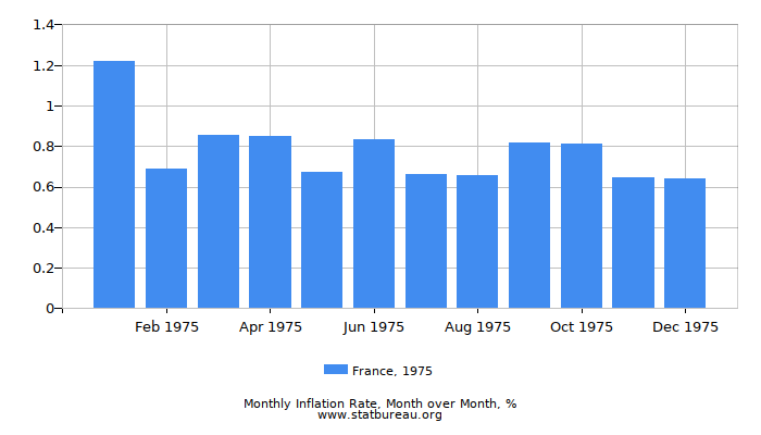 1975 France Inflation Rate: Month to Month