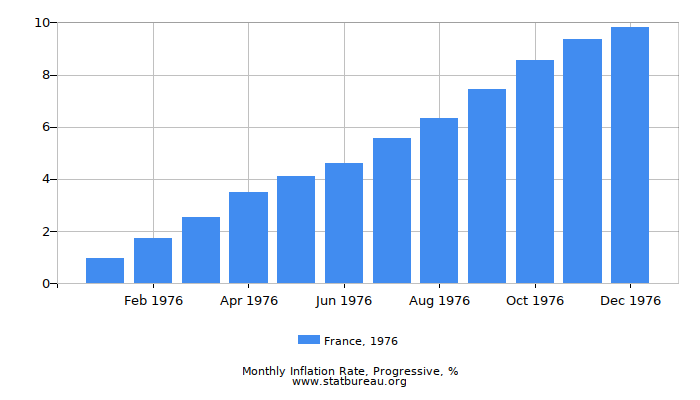 1976 France Progressive Inflation Rate