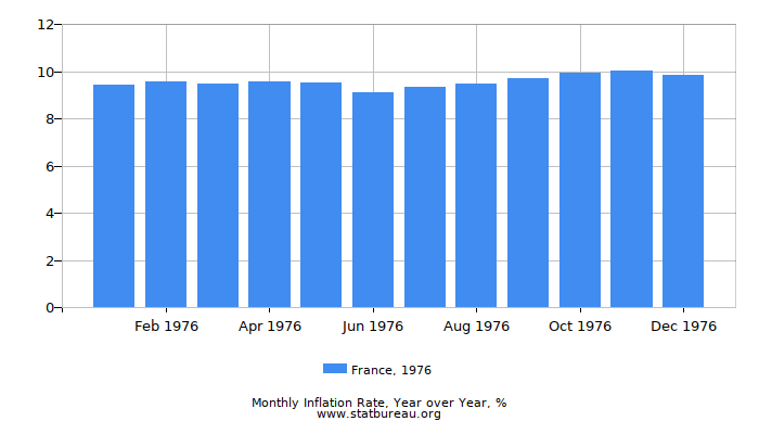 1976 France Inflation Rate: Year over Year
