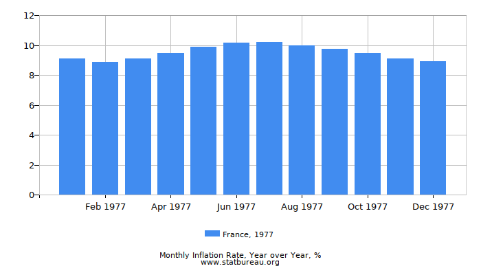 1977 France Inflation Rate: Year over Year
