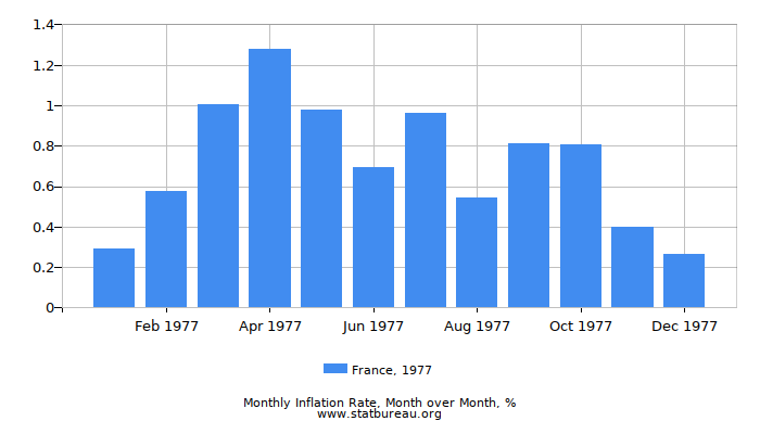 1977 France Inflation Rate: Month to Month