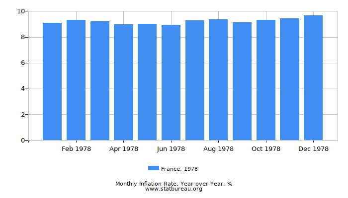 1978 France Inflation Rate: Year over Year