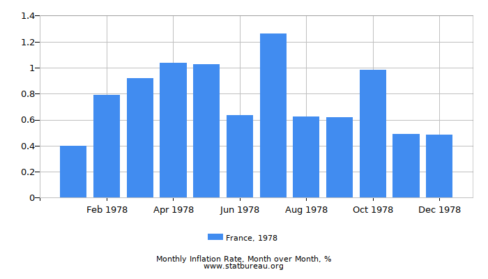 1978 France Inflation Rate: Month to Month