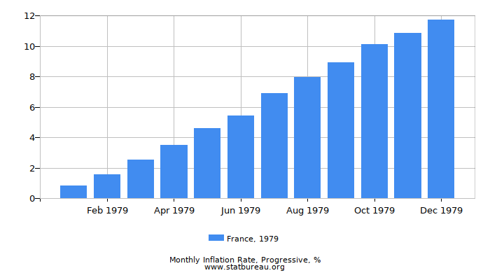 1979 France Progressive Inflation Rate