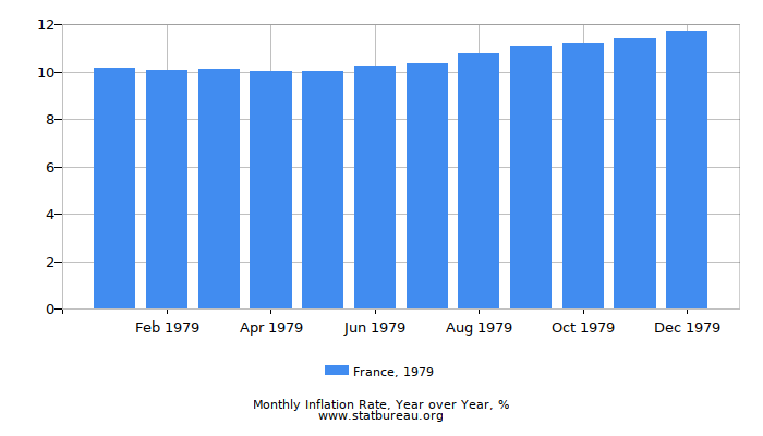 1979 France Inflation Rate: Year over Year
