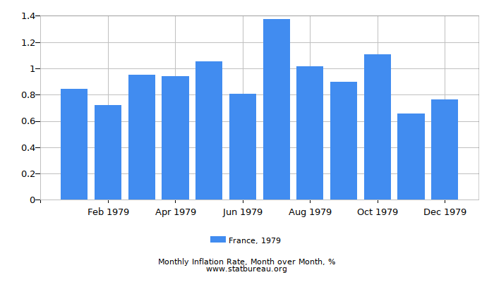 1979 France Inflation Rate: Month to Month