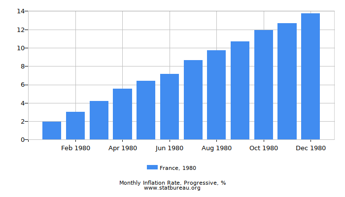 1980 France Progressive Inflation Rate
