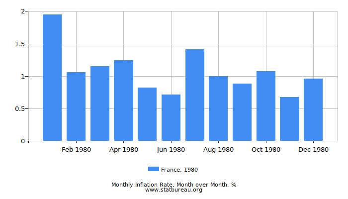 1980 France Inflation Rate: Month to Month