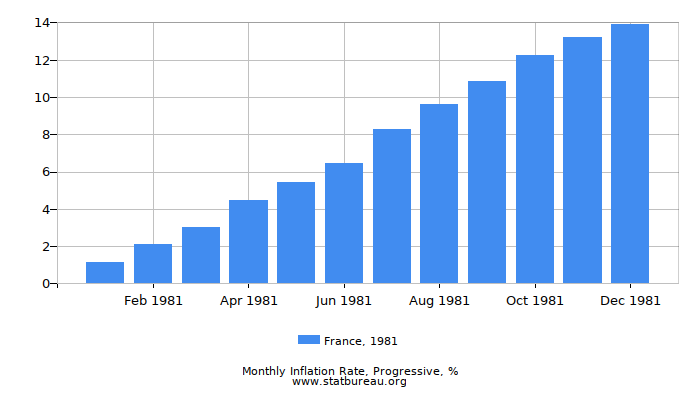 1981 France Progressive Inflation Rate