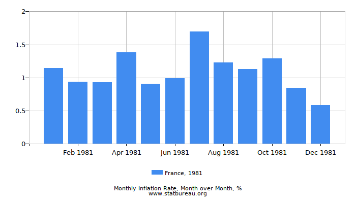 1981 France Inflation Rate: Month to Month