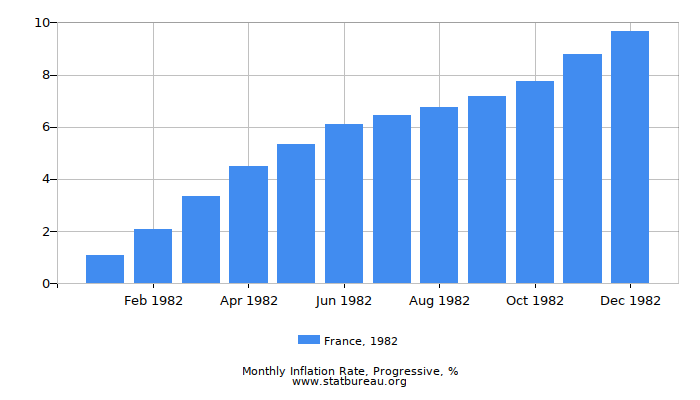 1982 France Progressive Inflation Rate