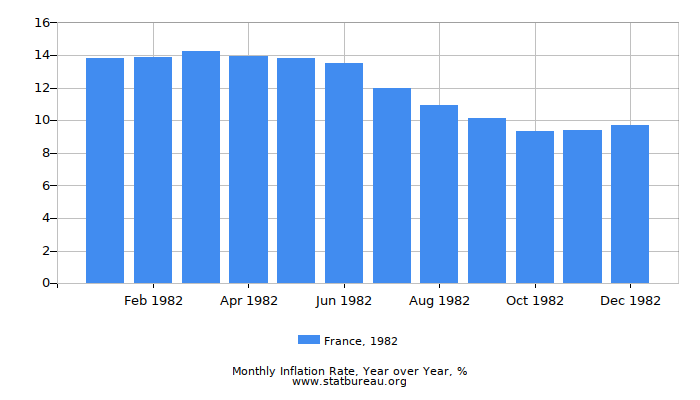 1982 France Inflation Rate: Year over Year