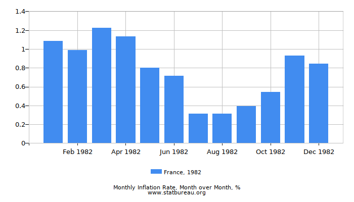 1982 France Inflation Rate: Month to Month