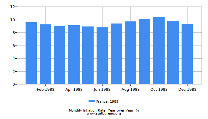 1983 France Inflation Rate: Year over Year