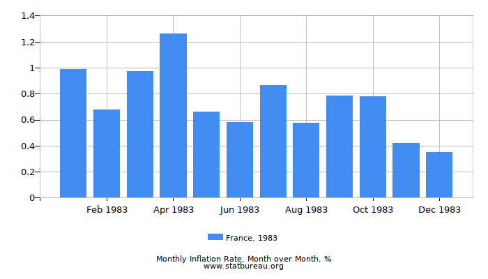 1983 France Inflation Rate: Month to Month